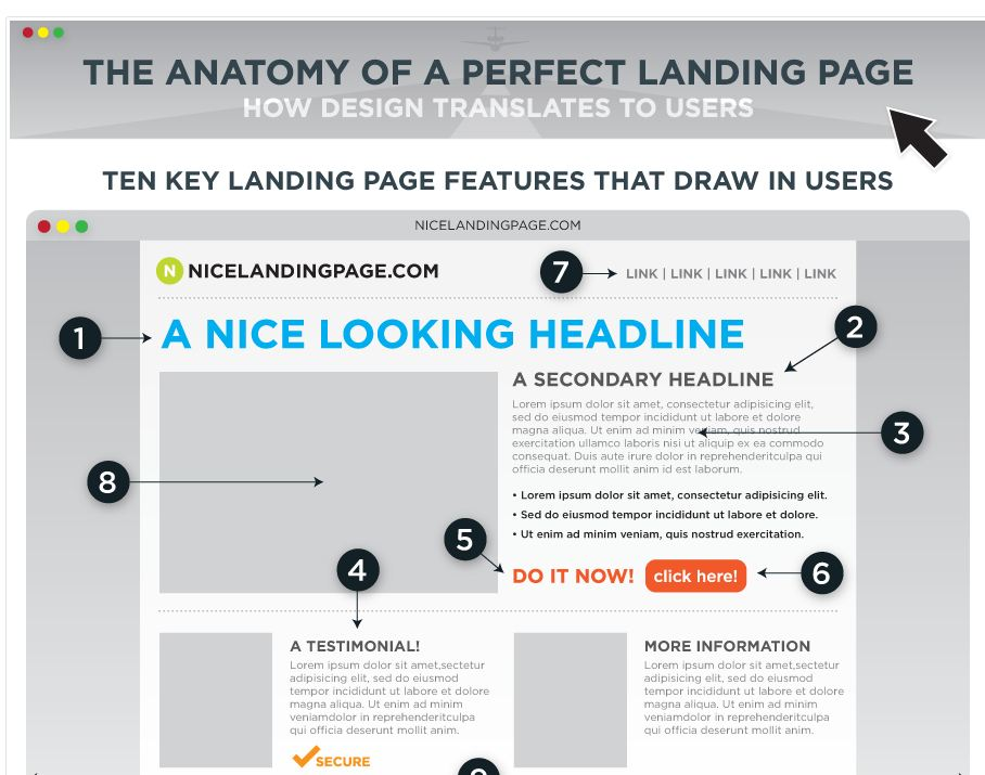 anatomy_of_a_perfect_landing_page_snip