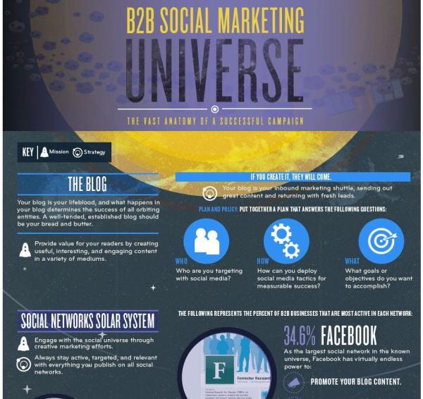 b2b_social_marketing_universe_snip-resized-600