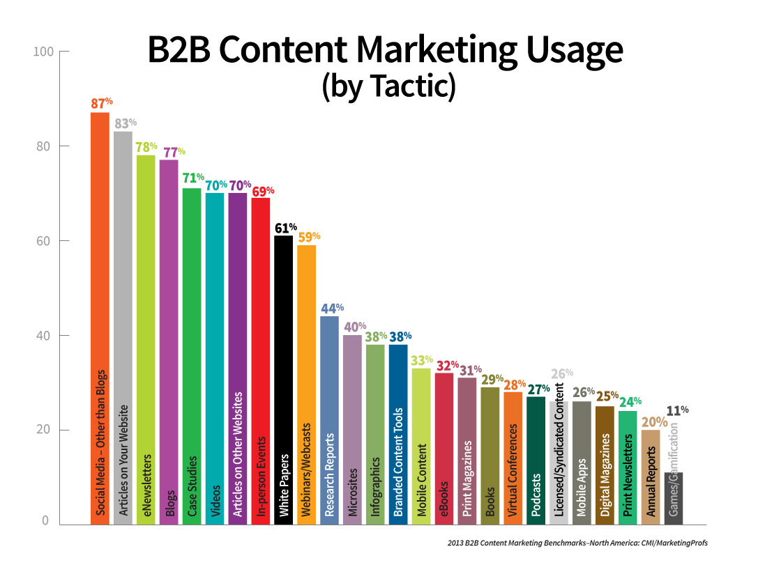 content marketing usage