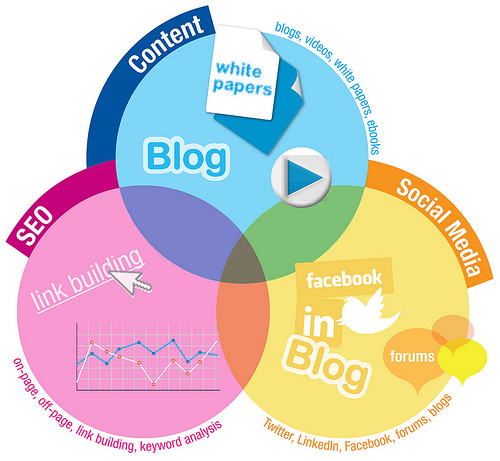What's great about inbound marketing … and why do It?