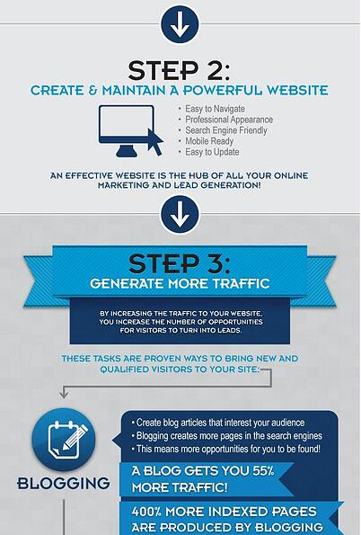inbound-marketing-process_snip
