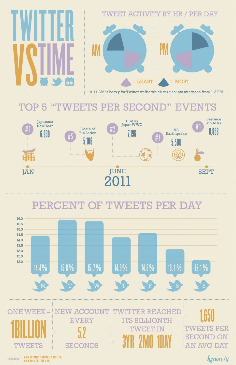 Is it time to tweet? Tips for improving your social media management.