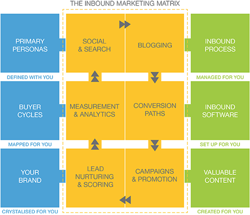 Inbound Marketing Matrix