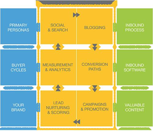 Inbound Marketing Matrix