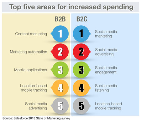 Top five areas of spending B2B versus B2C