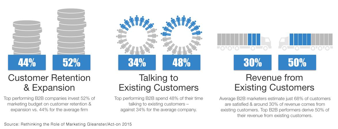 Marketing to existing customers B2B versus B2C