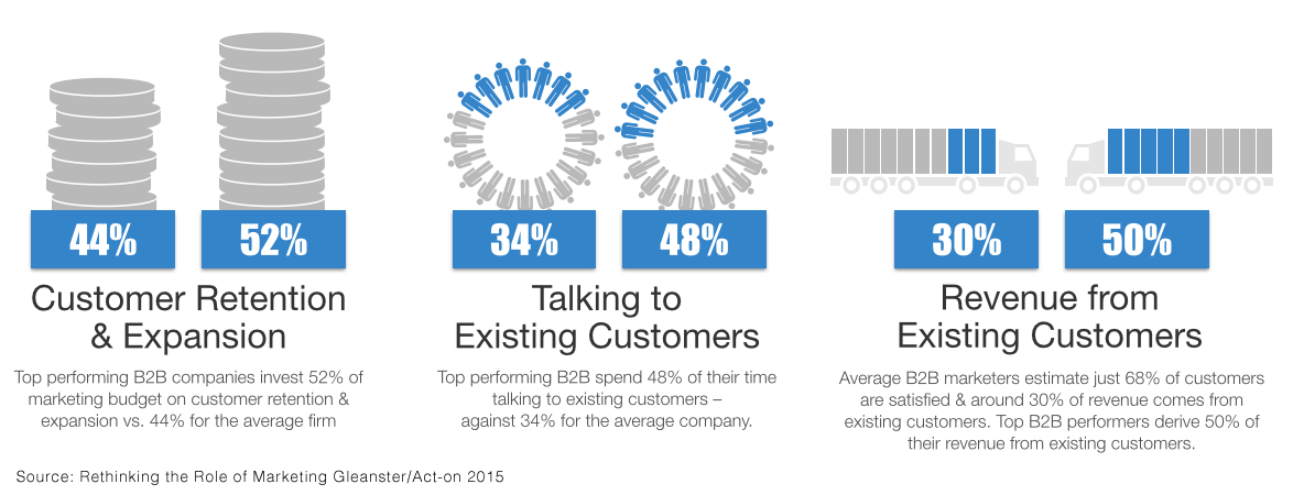 Marketing to existing customers B2B versus B2C
