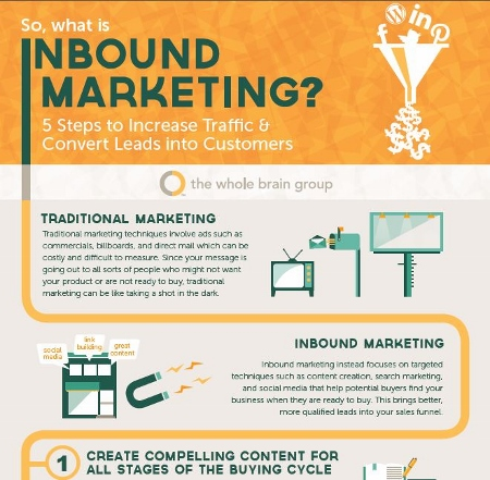 B2B marketers - 8 infographics to make your lives easier