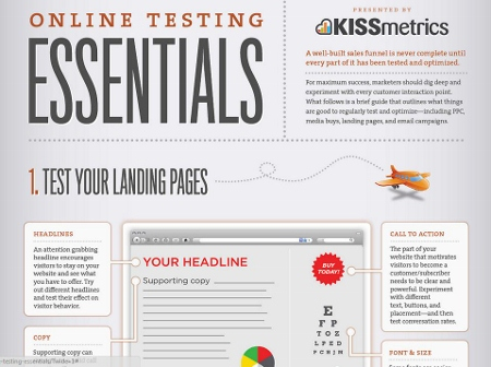 Online_testing_essentials