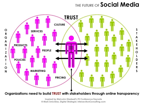 B2B Social Media Is Like Account Management
