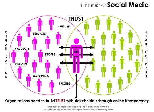 Build_Trust_Through_Social_Media