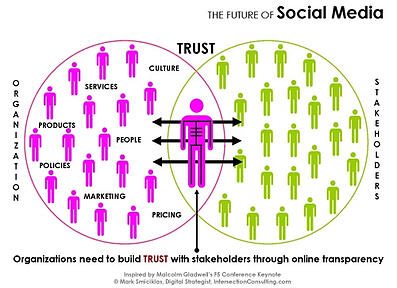 Build_Trust_Through_Social_Media