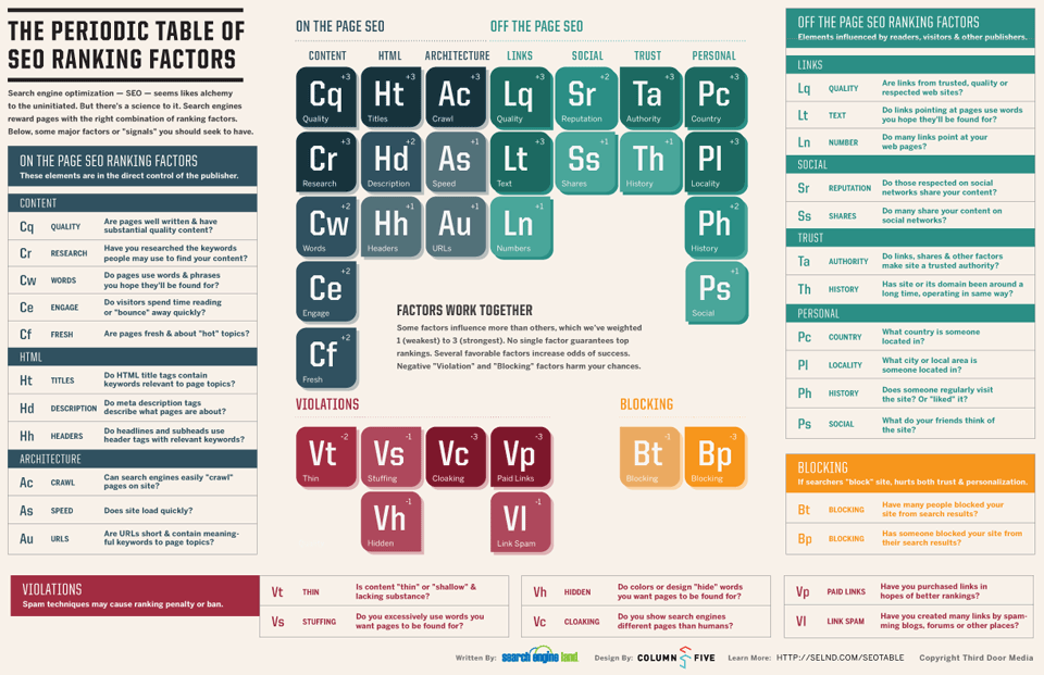 SearchEngineLand-Periodic-Table-of-SEO-medium