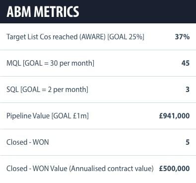 ABM Assets – 6 b