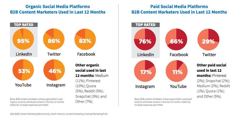 Leading marketing channels