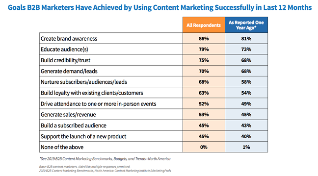 b2b-content-marketing-2020-top-of-the-funnel-goals