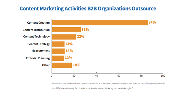 cmi-b2b-content-marketing-2020-outsourcing
