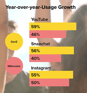 Year-over-year-usage growth millennials vs gen z