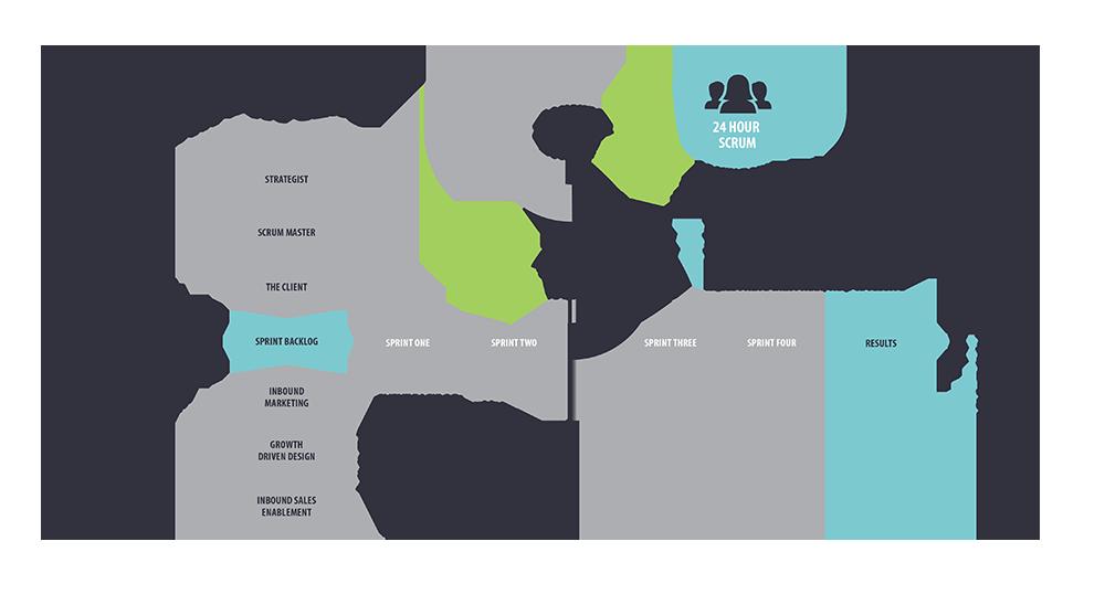 Inbound marketing agency process equinet media 2x thescrumprocess 1g malvernweather Choice Image