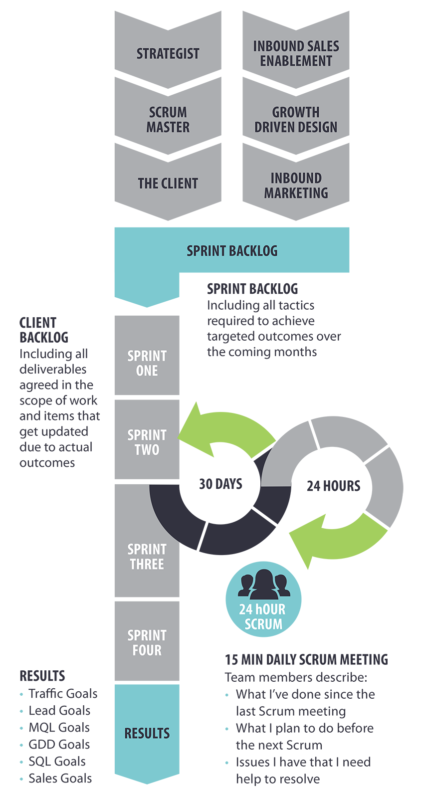 Agile Scrum Process for Inbound Marketing