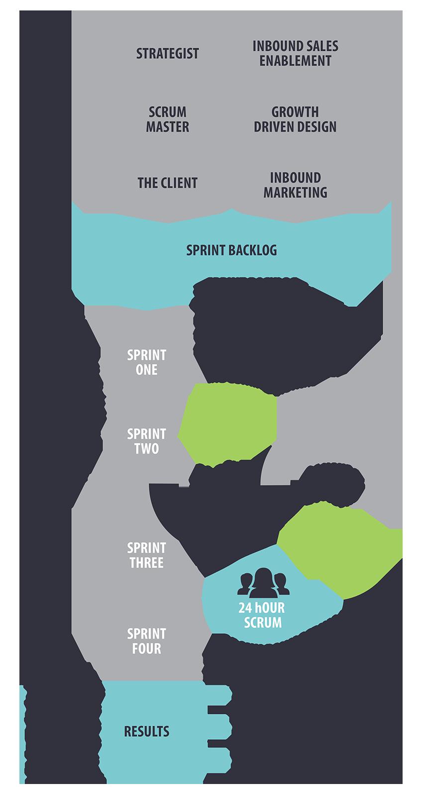 Agile Scrum Process for Inbound Marketing