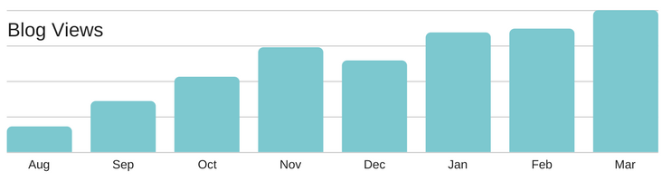 JAMS Blog Views 1.png