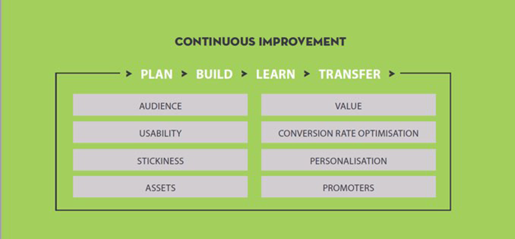 cycles of continuous improvement
