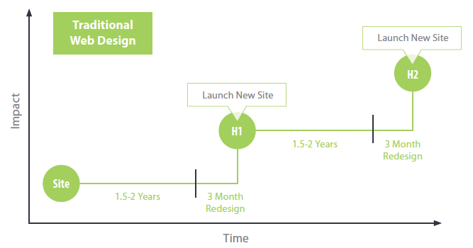 websites growth-driven design