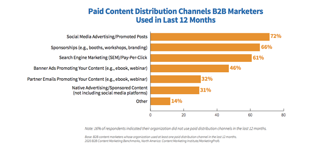 CMI-b2b-content-marketing-2020-paid-social