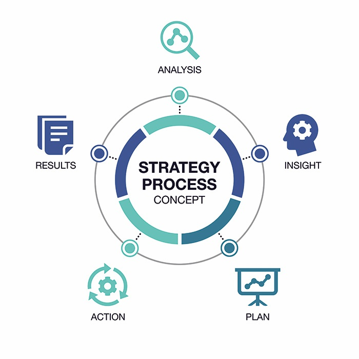 Strategy process concept