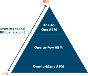 investment and roi per account