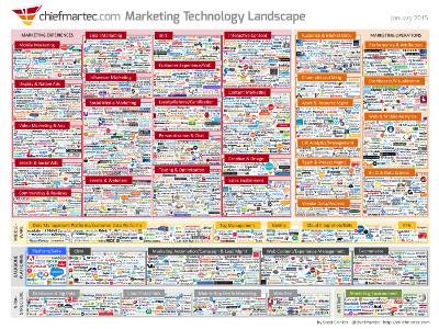 marketing_technology_jan2015